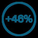 46 percent icon